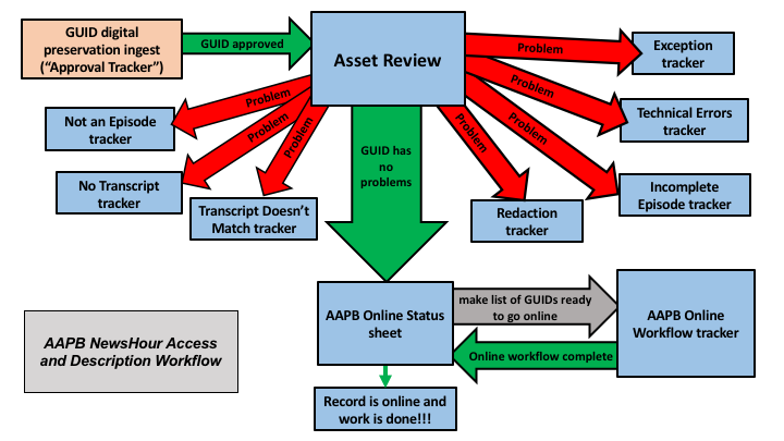 NewsHour_AccessWorkflowChart.png